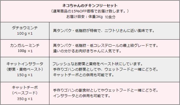 ネコちゃんチキンフリーセット内容表