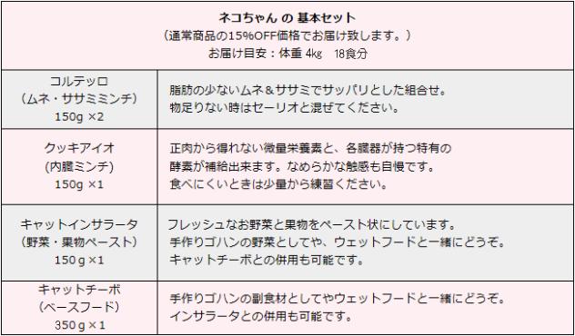 ネコちゃん基本セット内容表